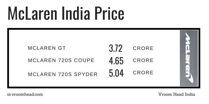 McLaren India price chart all models - GT, 720S coupe ,720S Spyder